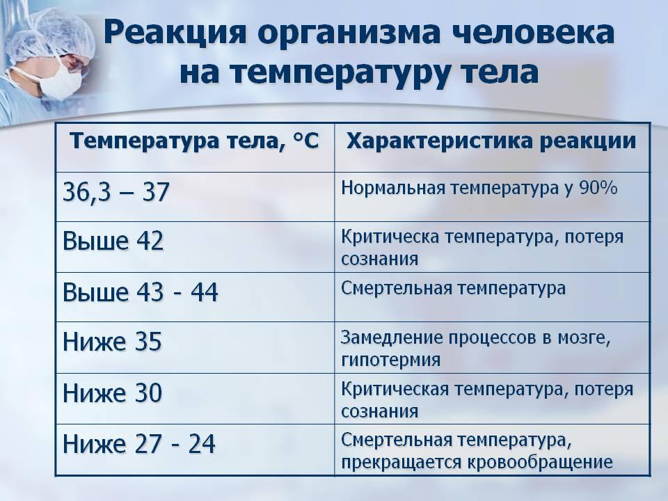 Реакция организма на температуру тела