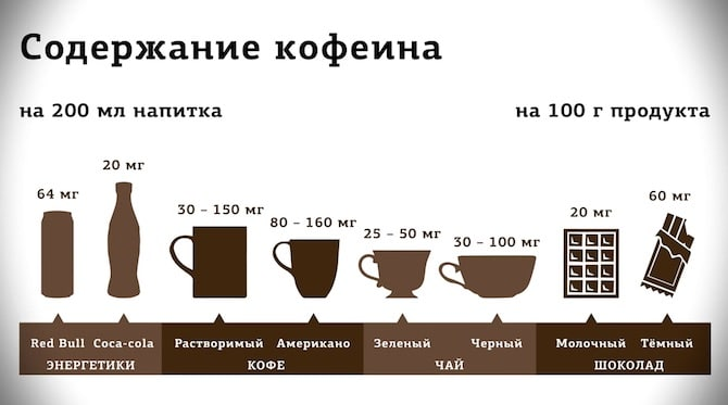 кофеина в продуктах
