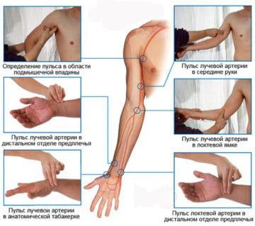Измерение на руке