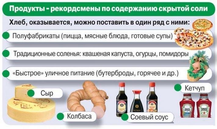 Продукты содержащие соль