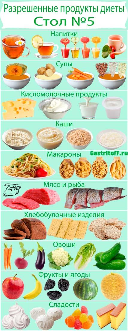 Разрешенные продукты диеты 5 при гастрите