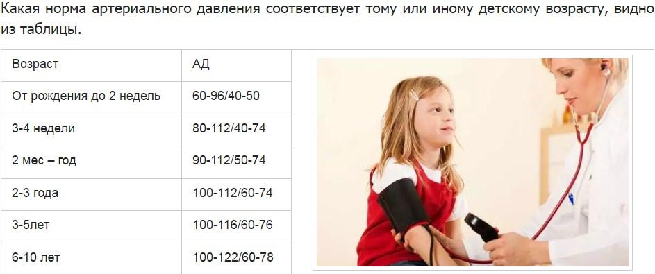 Давление 100 на 60 у детей