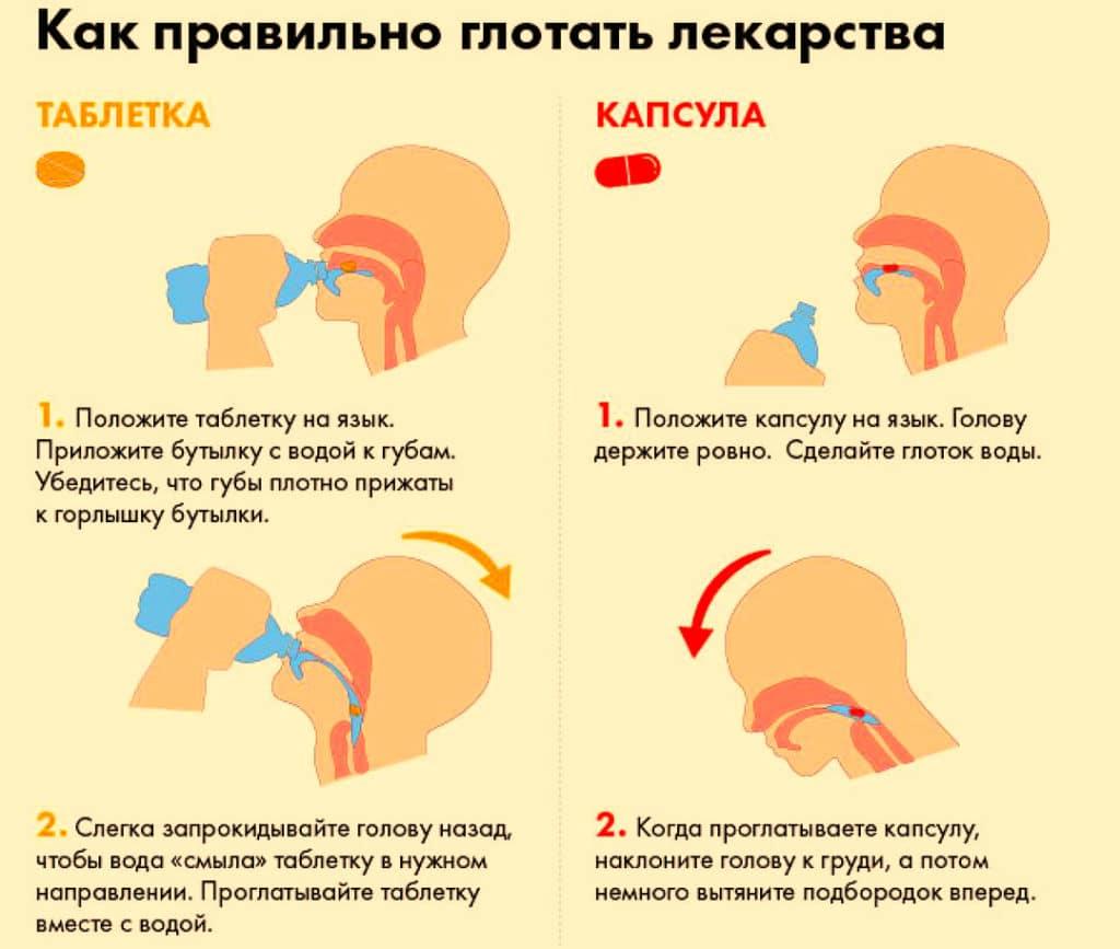 Как пить таблетки Эналаприл