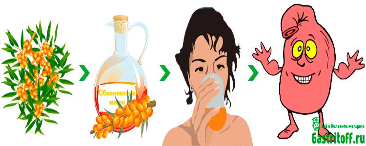 Облепиховое масло полезно при гастрите желудка