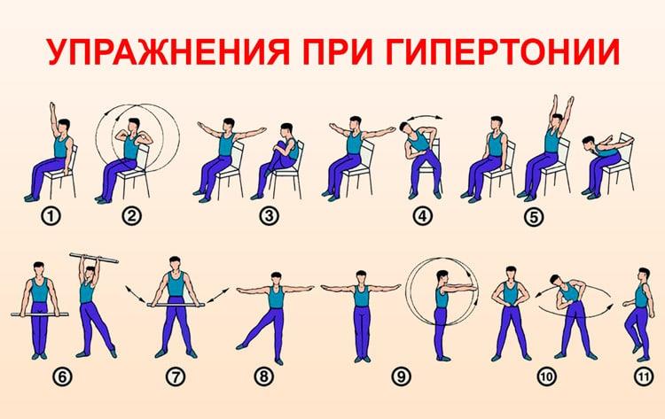 Упражнения я нормализации давления