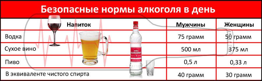 Безопасные нормы приема алкоголя