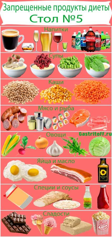 Запрещенные продукты диеты 5 при гастрите