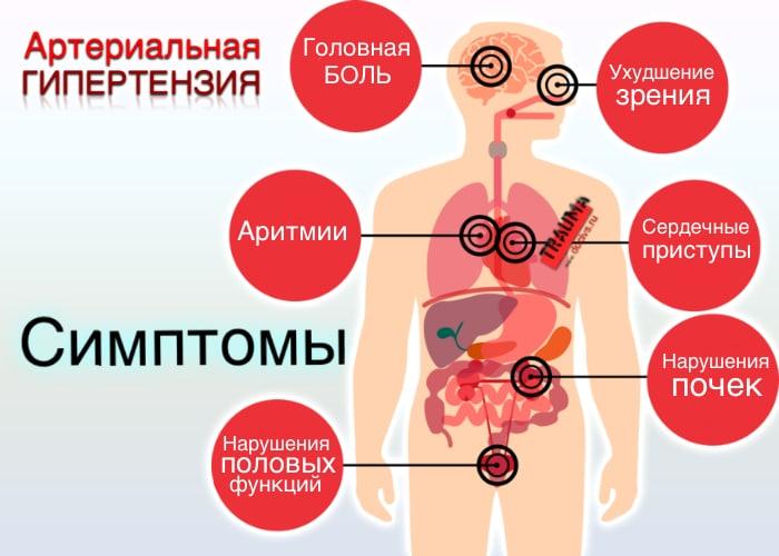Симптомы у гипертоников