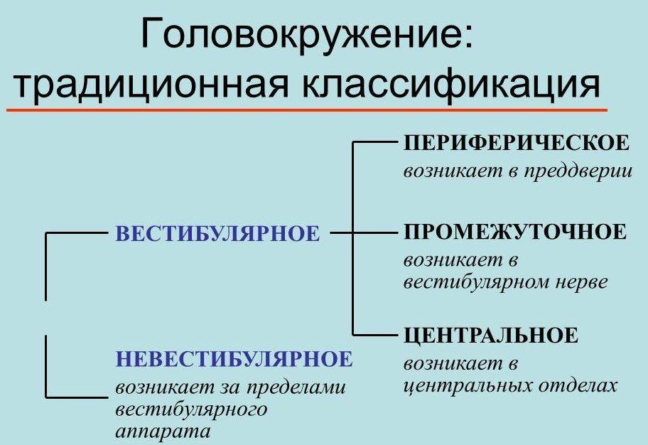 Виды головокружения