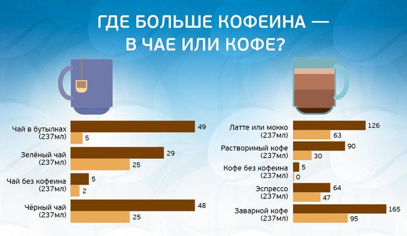 Где больше кофеина в чае или кофе